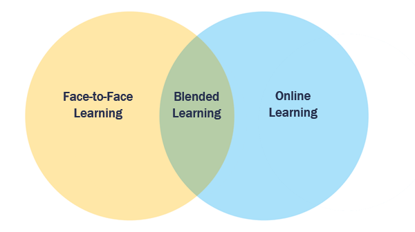 Learning Environments include: Face-to-Face Learning, Online Learning, and Blended Learning (both Online and Face-to-Face)